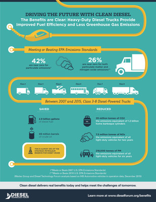 The four million cleaner heavy-duty diesels introduced from 2007 through 2015 have improved air quality in the U.S. by removing: 29 million tonnes of CO2; 7.5 million tonnes of NOx; and 218,000 tonnes of Particulate Matter (PM).  In addition, these fuel efficient trucks have saved 2.9 billion gallons of diesel equaling 69 million barrels of crude oil.