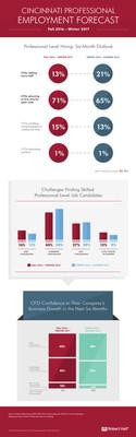 Robert Half Professional Employment Forecast provides snapshot of Cincinnati hiring.