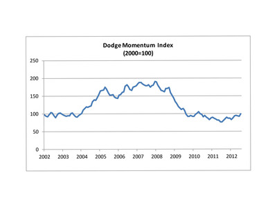 Dodge Momentum Index ticks up in July.  (PRNewsFoto/McGraw-Hill Construction)