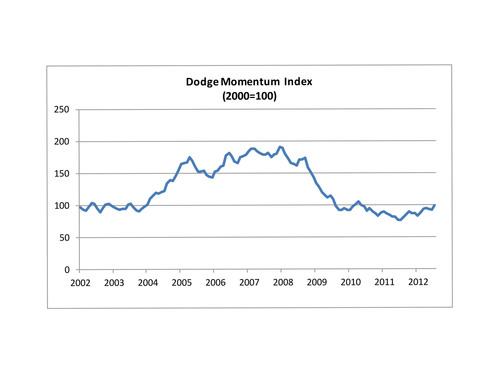 Dodge Momentum Index Improves in July