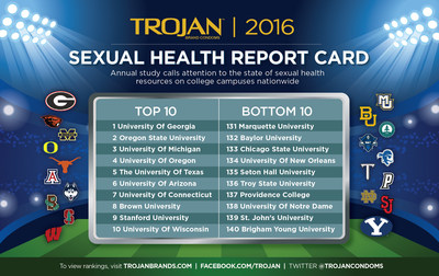 Trojan Sexual Health Report Card Top and Bottom 10 Schools