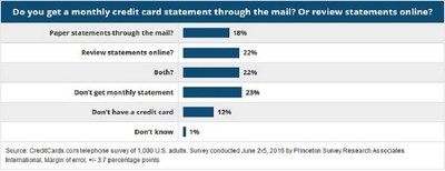40% of credit card holders are still receiving financial statements through the mail, according to a new CreditCards.com report. That includes 18% who prefer to only receive and review their monthly financial statements on paper.
