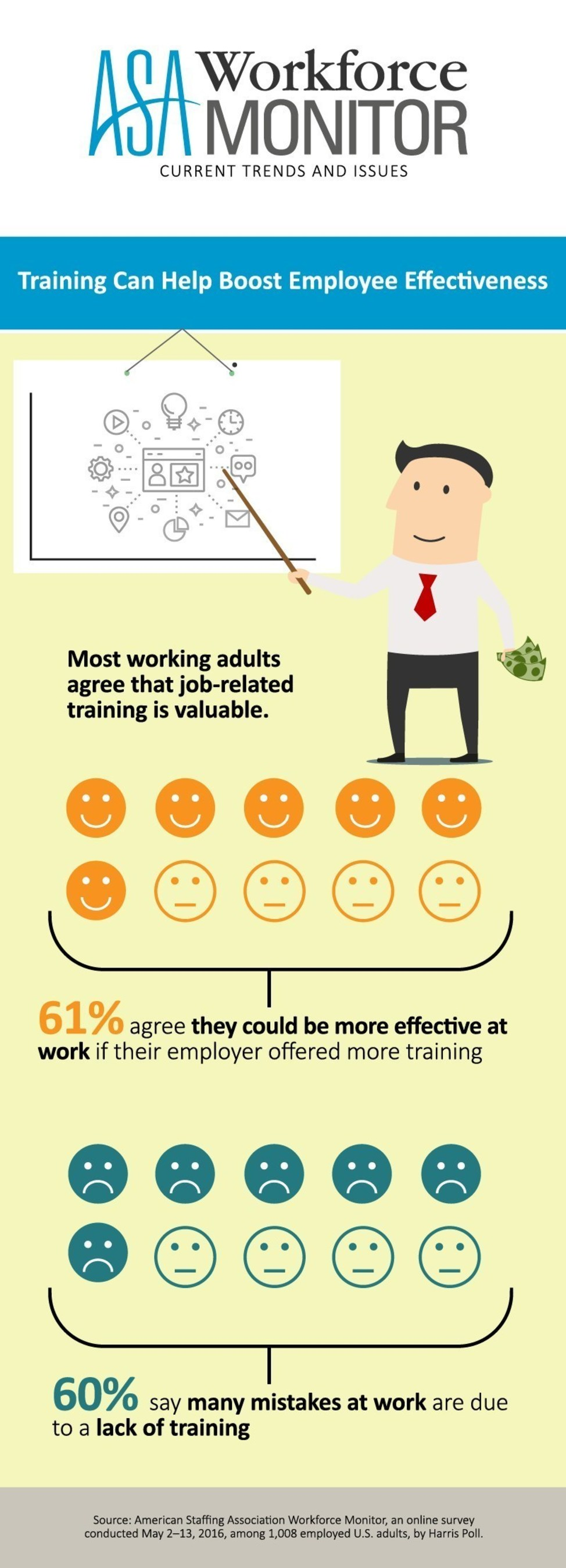 Training can help boost employee effectiveness, according to the ASA Workforce Monitor.