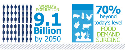 The world's population will rise to 9.1 billion by 2050 with food demand surging 70 percent beyond today's levels, according to the UN Food and Agricultural Organization.