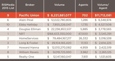 RISMedia 2016 Power Broker report, modified by Pacific Union.