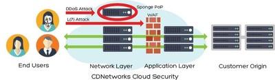 Cloud Security DDoS Mitigation
