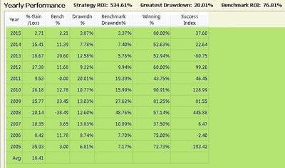 Dynamic trading strategies eti