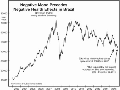 Long periods of zero-to-negative net change in stock markets tend to precede major epidemics. The chart below shows their findings with respect to Brazil, currently one of the worst-afflicted Zika countries. Visit http://www.socionomics.net/2016/02/epidemics/ for access to five other charts that show this relationship between stocks and epidemics.