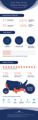 Our infographic aims to inform the public of the Takata Airbag recall, the largest auto recall in history.