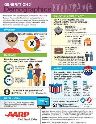 Generation X Demographics