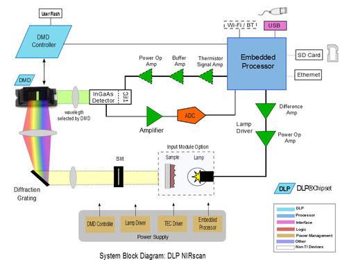 System block diagram of the DLP NIRscan(TM) evaluation module (EVM).  (PRNewsFoto/Texas Instruments)