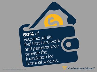 A new 2016 Northwestern Mutual survey reveals hard work and perseverance are the foundation of financial success for the large majority of Hispanics.