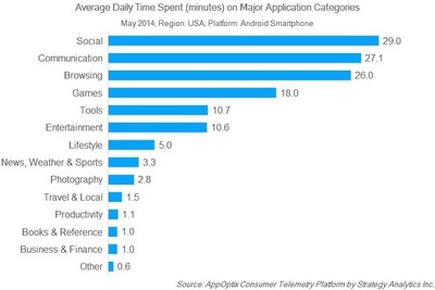 Average Daily Time Spent (minutes) on Major Application Categories; May 2014: Region: USA: Platform: Android: Smartphone (PRNewsFoto/Strategy Analytics, Inc.)