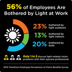 More Than Half of Employees Are Bothered by Light at Work