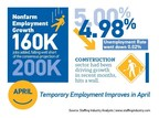 Gains in Temporary Employment Despite Slower Total Jobs Growth in April