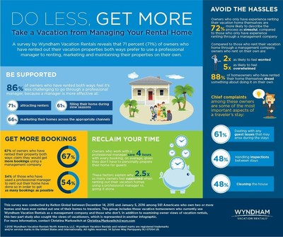 Survey reveals that 71 percent of owners who have rented out their vacation properties both ways prefer to use a professional manager to renting, marketing and maintaining their properties on their own.