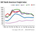 DAT North American Freight Index Rises Seasonally in June
