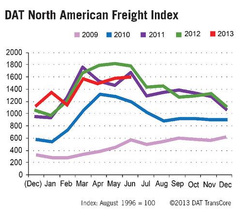 DAT North American Freight Index Rises Seasonally in June