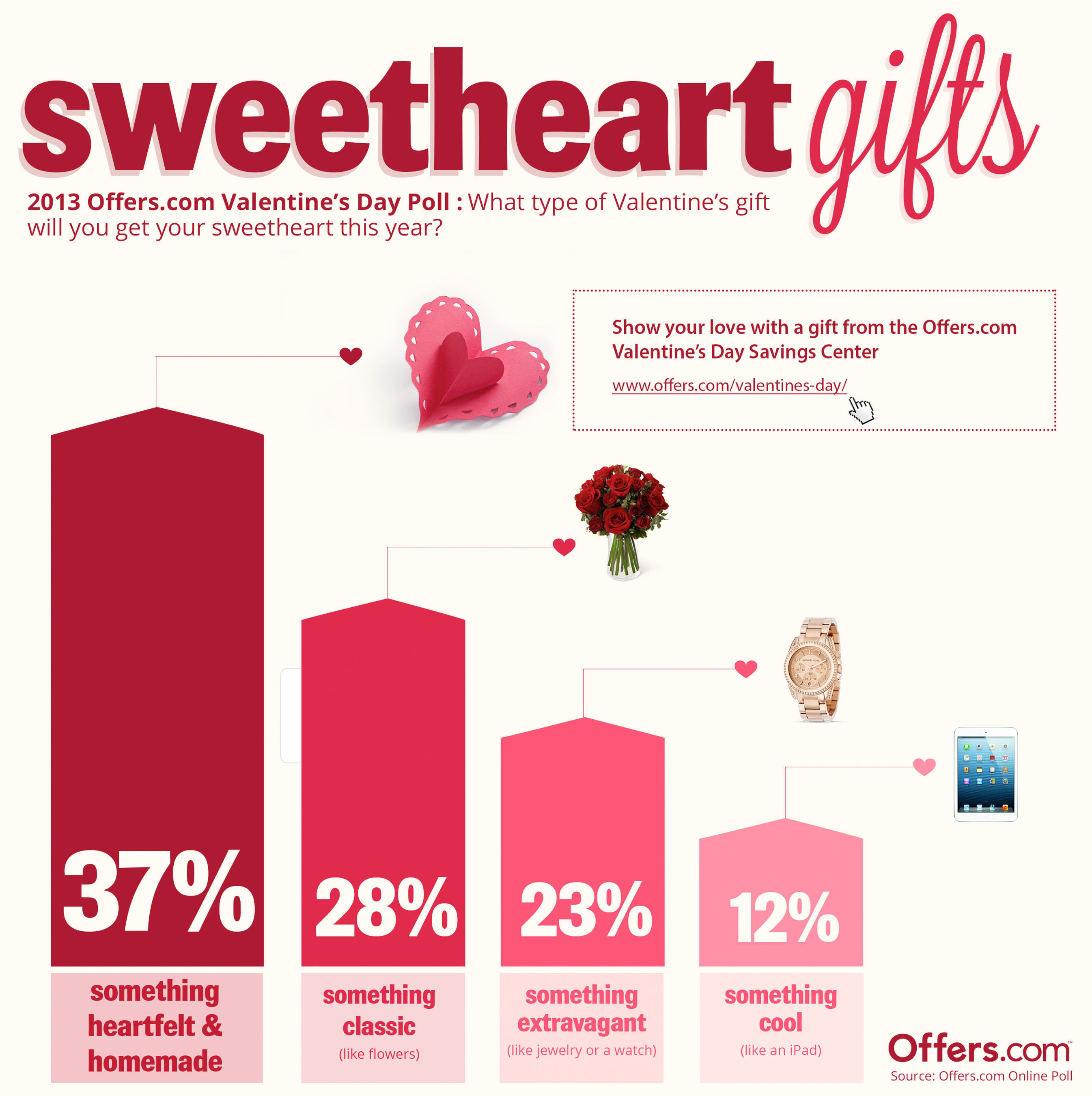 Offers.com Poll Reveals Top 4 Gift Ideas for Valentine's Day