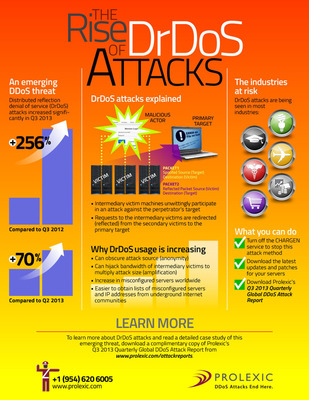 DrDos Attacks Infographic.  (PRNewsFoto/Prolexic Technologies)