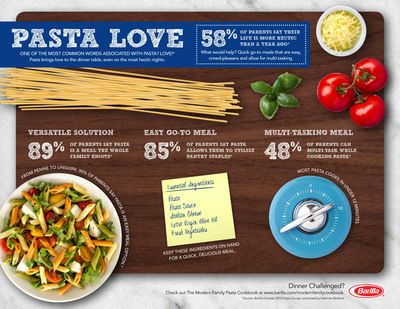 PASTA LOVE: Barilla Helps Families Bring Love to the Dinner Table in Celebration of World Pasta Day