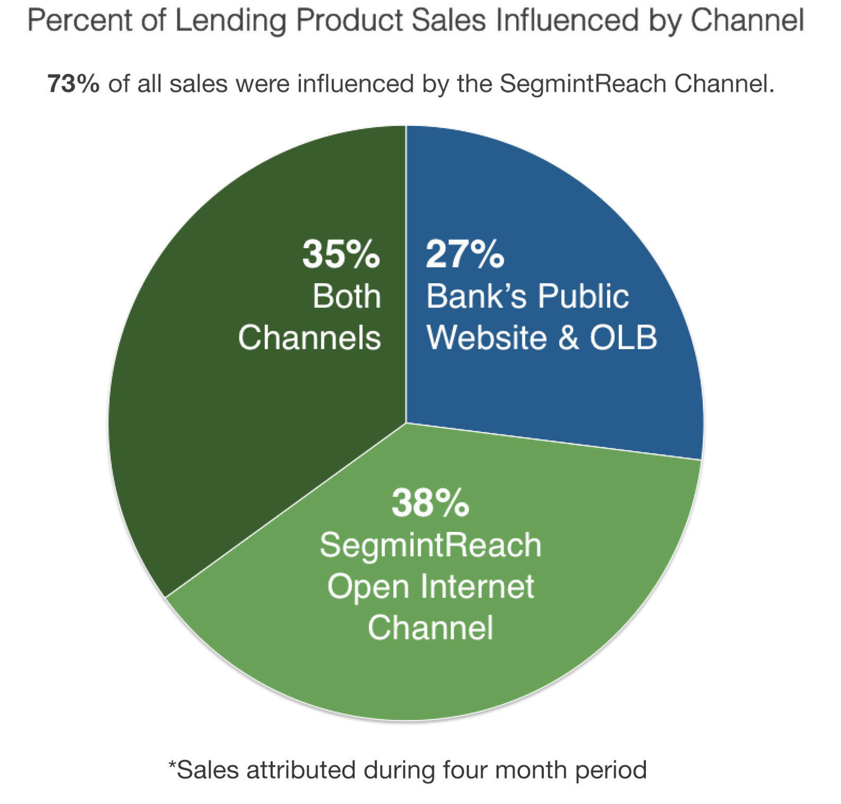 Percent of Lending Product Sales Influence by Channel