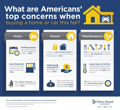 A new Liberty Mutual Insurance survey shows savings and safety are top of mind as Americans prepare for home and auto purchases this fall.