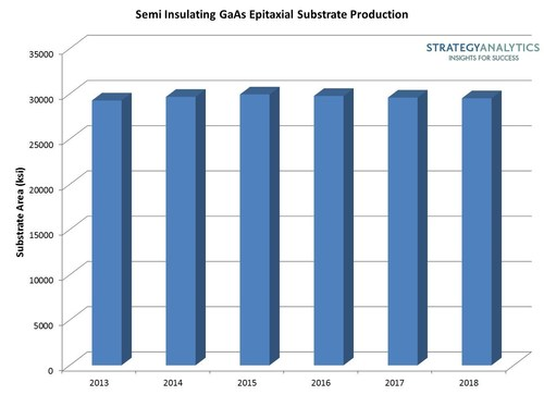 Semi Insulating GaAs Epitaxial Substrate Production (PRNewsFoto/Strategy Analytics)