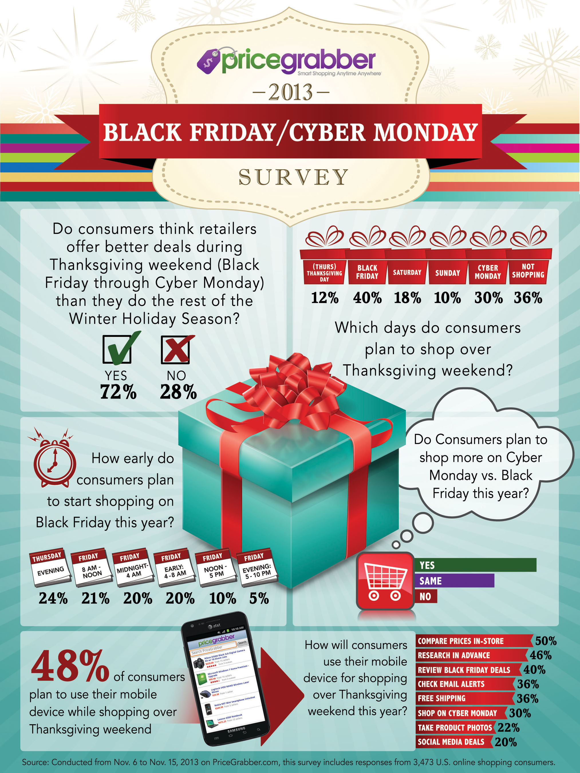 Black Friday and Cyber Monday Survey from PriceGrabber.  (PRNewsFoto/PriceGrabber.com)