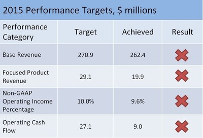 2015 Performance Targets