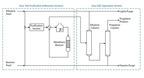 Block Flow Diagram - Propylene from Methanol.  (PRNewsFoto/Intratec Solutions LLC)