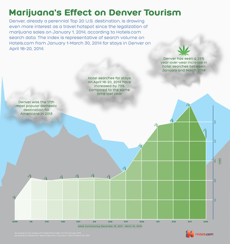 Denver and the state of Colorado have seen a spike in travel interest since the sale of recreational marijuana was legalized to anyone 21 or older at the start of the year, according to search data from Hotels.com(R).  (PRNewsFoto/Hotels.com)