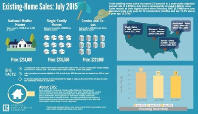 Existing-Home Sales Maintain Solid Growth
