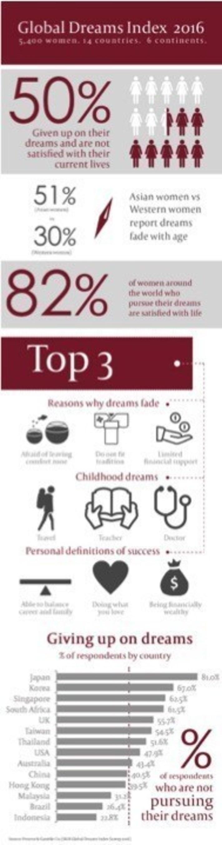 SK-II Global Dreams Index