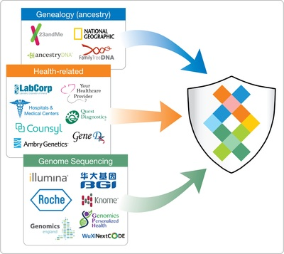 Sequencing.com is compatible with the genetic data produced by all testing technologies and companies