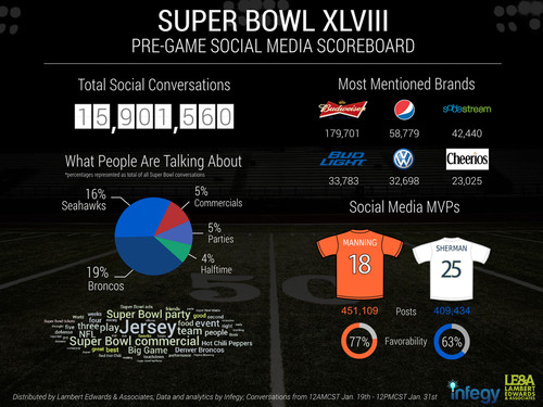 Lambert, Edwards & Associates & Infegy Team Up to Provide Social Media Color Commentary for Super Bowl XLVIII. Updated stats will be available at www.facebook.com/lambertedwards during the game and a final scoreboard will be available at www.lambert-edwards.com/superbowl the following morning. (PRNewsFoto/Lambert, Edwards & Associates) (PRNewsFoto/LAMBERT, EDWARDS & ASSOCIATES)