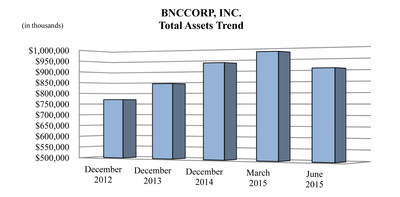 BNCCORP, INC. Total Assets Trend
