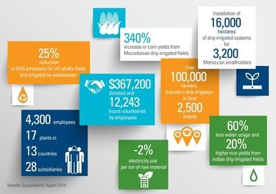Quick Facts from Netafim's 2015 Sustainability Report (PRNewsFoto/Netafim)