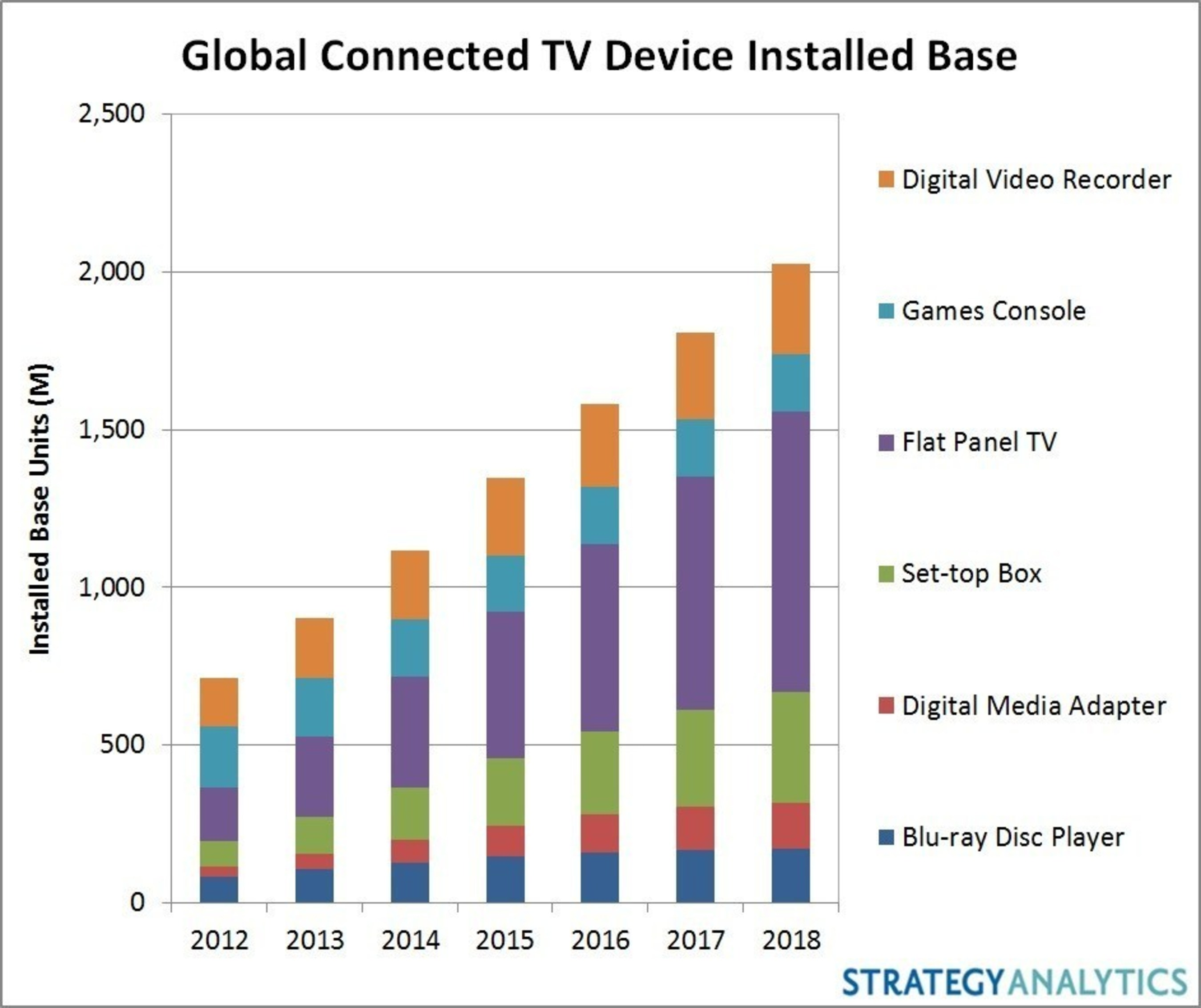 Global Connected TV Device Installed Base (PRNewsFoto/Strategy Analytics)