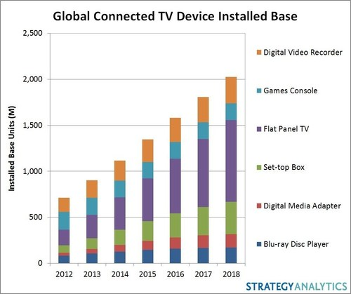 global digital media adaptor market 2014 2018 Tv will account for 384 percent of the $503 billion global ad market this publicis groupe's zenithoptimedia expects digital media to pass tv in 2018.