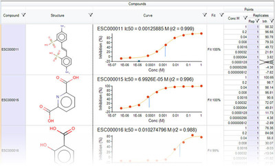New spreadsheet capabilities allow the rapid consistent, accurate and automated processing and documentation of pre-clinical data. Scientists can present data in a familiar spreadsheet environment and used scientific computations to present, analyze and visualize experimental results in their notebooks.