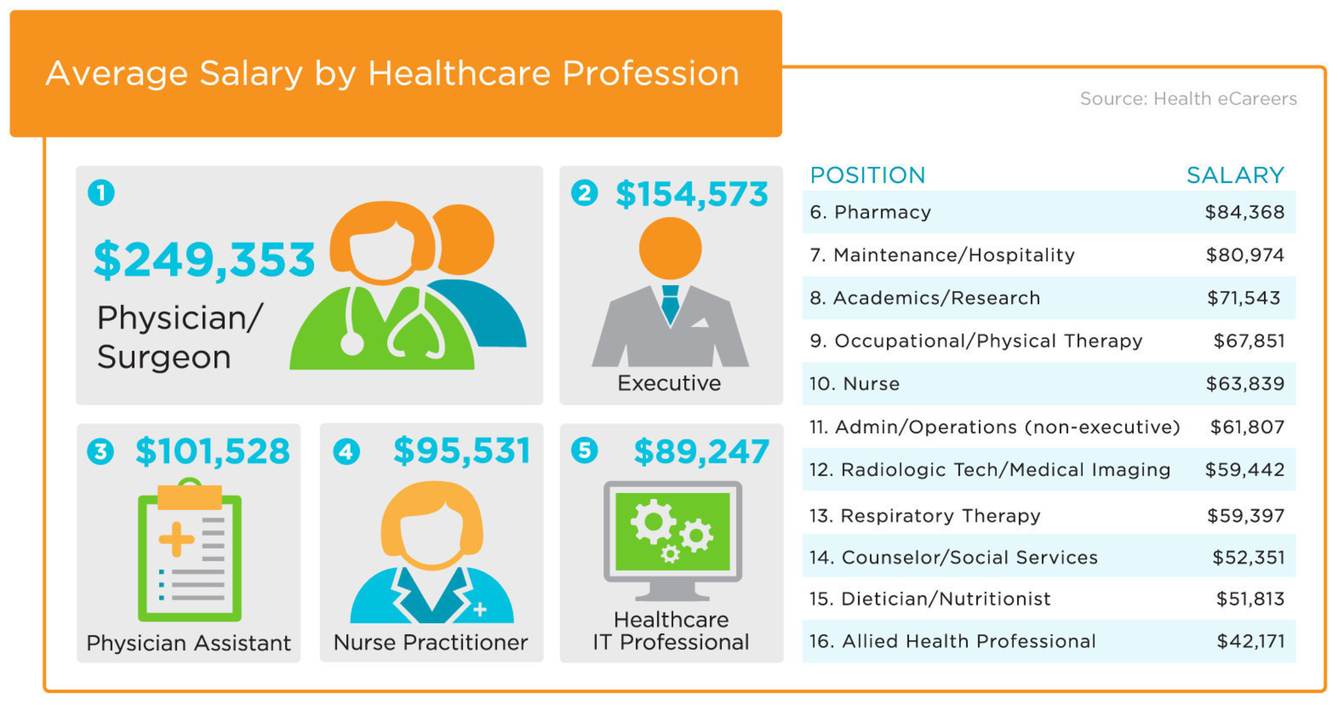 New Study by Health eCareers Shows Most Healthcare Professionals Would Change Jobs for Better Pay