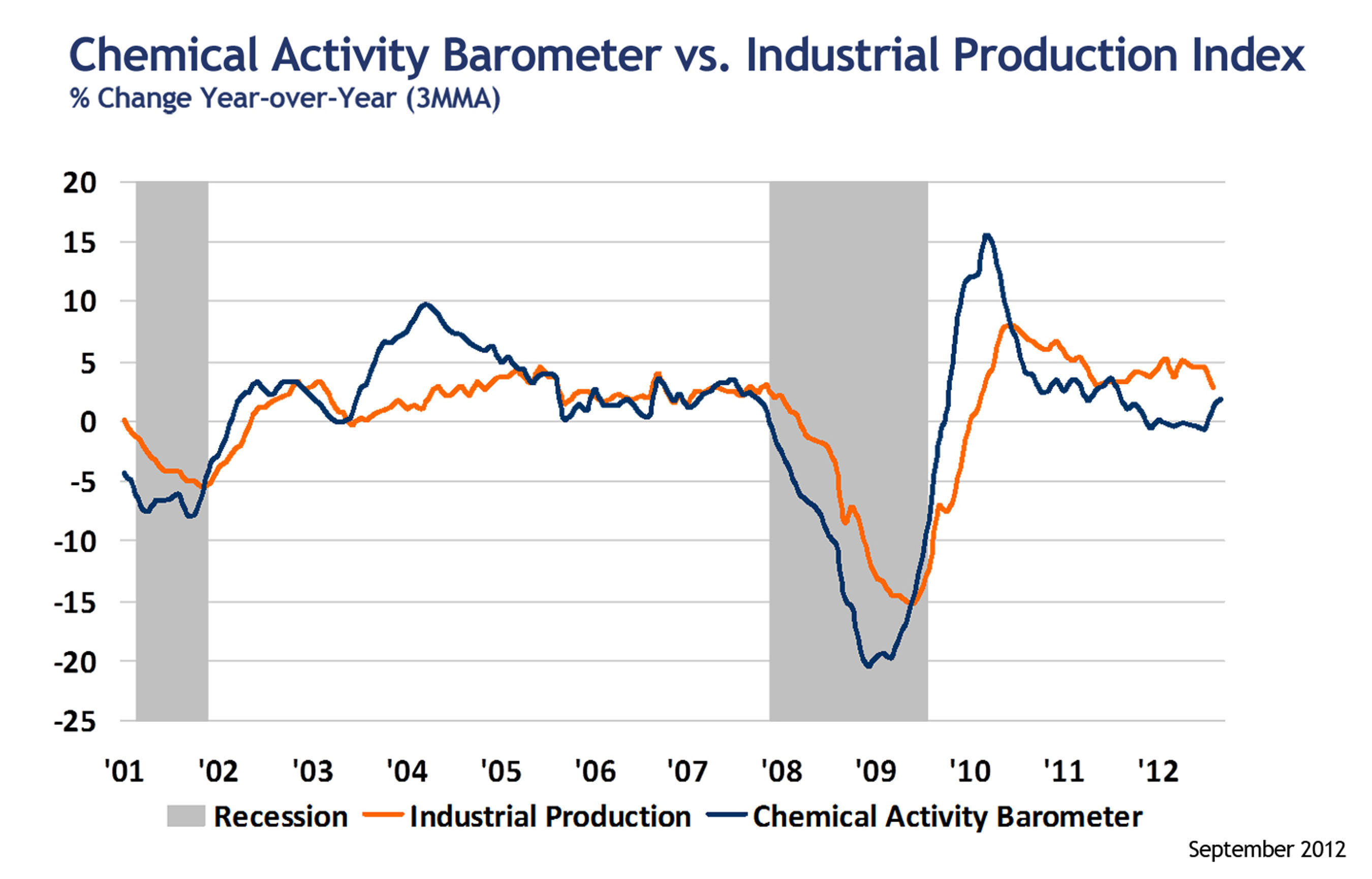 Percent Change: Year over Year Chemical Activity Barometer vs. Industrial Production.  (PRNewsFoto/American Chemistry Council)