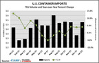 Steady sales growth in both automobiles and existing homes over the last few months drove U.S. container import volumes up 4.1 percent in January to 1,475,608 million twenty-foot-equivalent units. This marks the third consecutive month of year-over-year imports increase, and a month-over-month climb of 11 percent.  (PRNewsFoto/UBM Global Trade)
