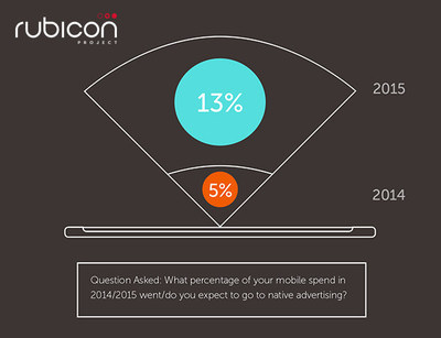 Rubicon Project Releases Third Annual Mobile Buyer Survey At Mobile World Congress
