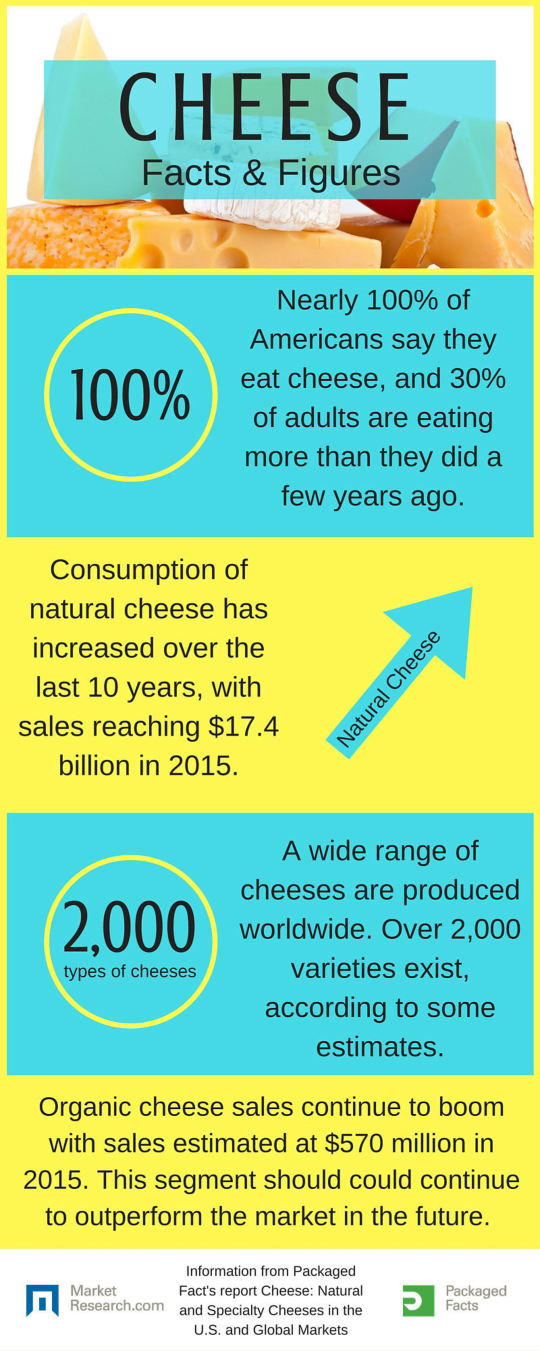 MarketResearch.com: Natural and Specialty Cheese Market Reaches $17 Billion [INFOGRAPHIC]