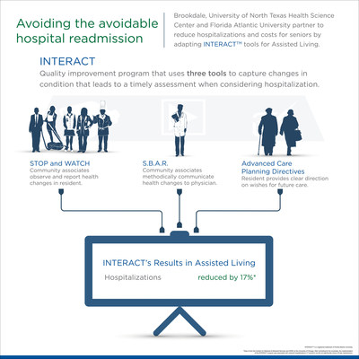 Adapting INTERACT tools for assisted living to reduce avoidable hospital readmissions.