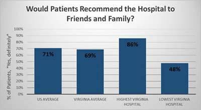 Would Patients Recommend the Hospital to Friends and Family? (PRNewsFoto/Virginia Health Information)