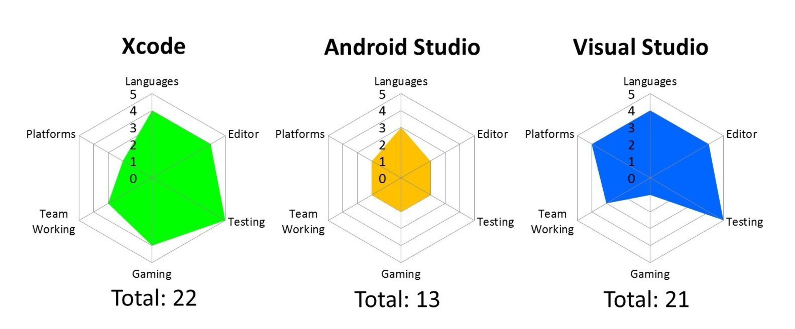 Strategy Analytics: Android's Developer Tools Lag Behind Apple and Microsoft