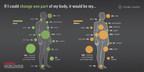 New Study From Havas WW Reveals Divergent Attitudes Toward Body Image And Health